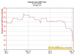 Thermal coal CAPP price, 30 Sep 201410